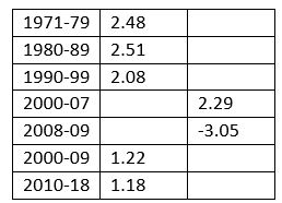 Table GDP per head by decade.JPG