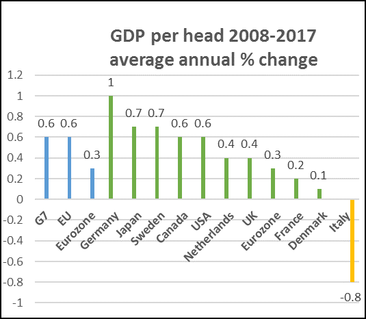 gdp per head 2008 to 2017 eu and G7.png