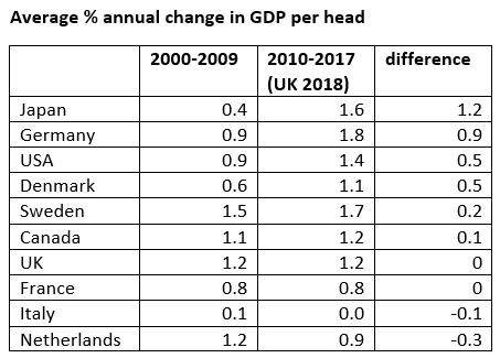 Table gdp per head periods compared.JPG