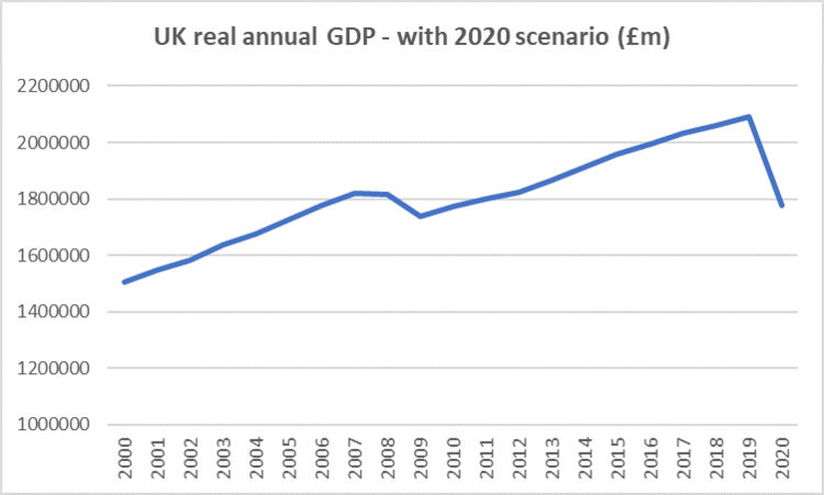 source: ONS with our own estimation for 2020