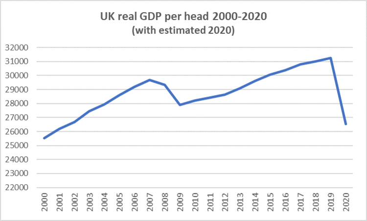 source: ONS, with our own estimation for 2020