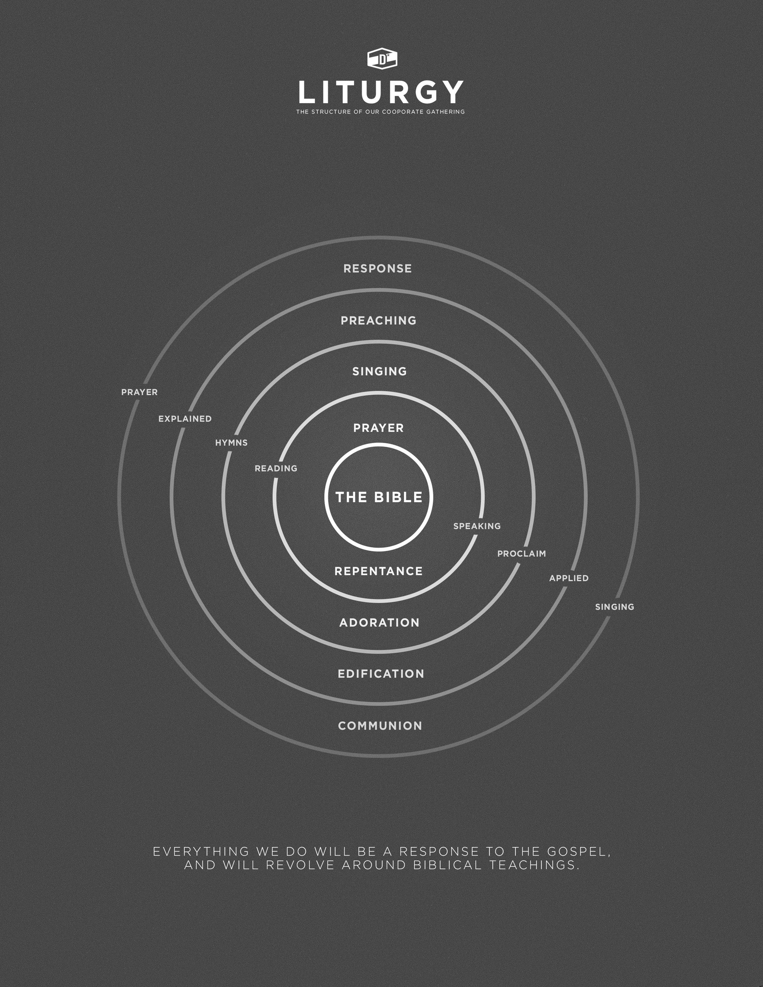 Liturgy Graph.jpg