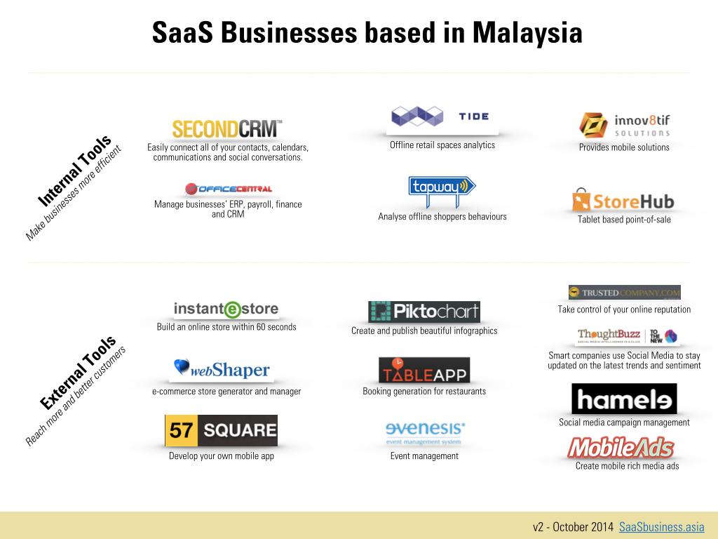 malaysia-SaaS-Map.v2.001.jpg