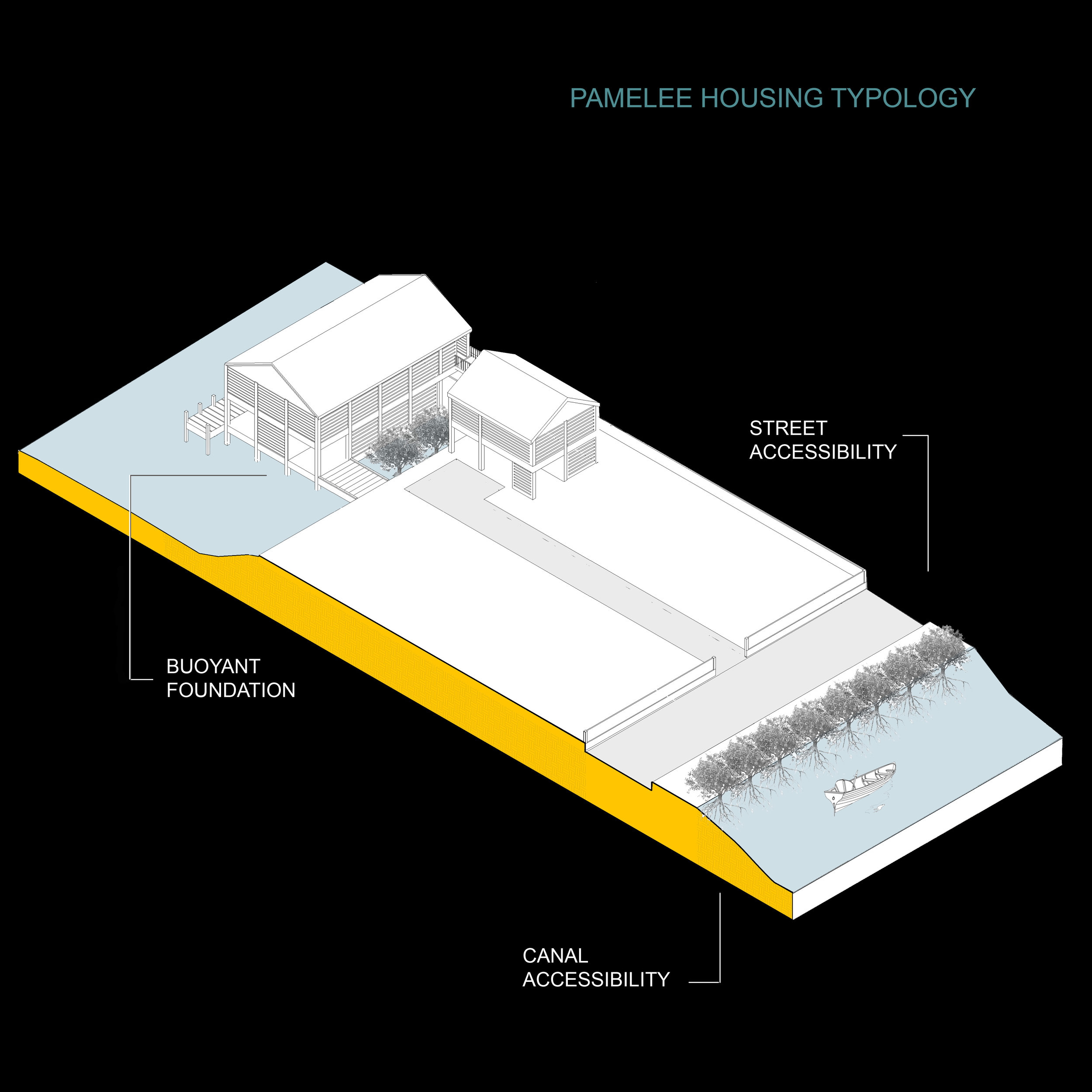 PROPOSED HOUSING TYPOLOGY
