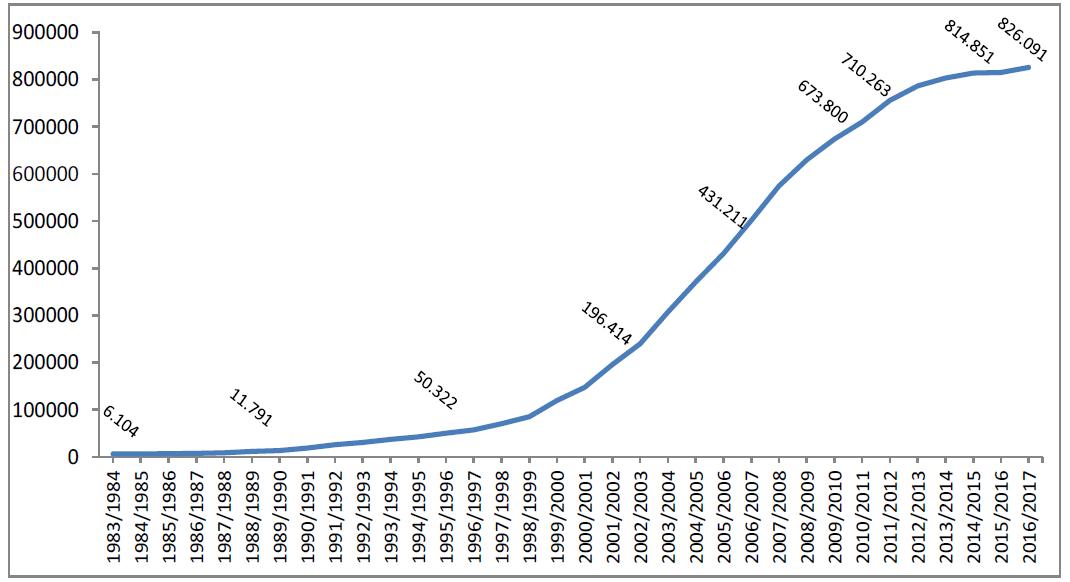 Grafico 1  – Alunni con cittadinanza non italiana (valori assoluti) - AA.SS. 1983/1984 - 2016/2017