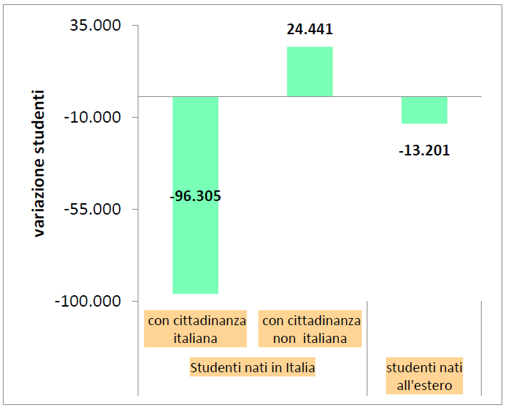 Grafico 8 - Variazione degli alunni tra gli AA.SS. 2016/2017 e 2015/2016 per Stato di nascita e di cittadinanza.