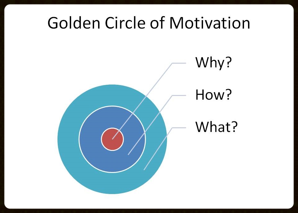 """The golden circle of motivation. Sharing your motivation, """"WHY"""" we do what we do, fosters long-lasting personal relationships."""