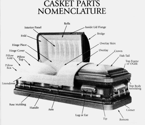 Vintage illustration of casket parts nomenclature.
