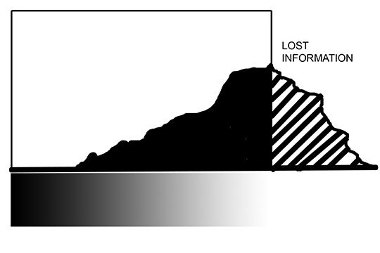 Histogram Indicating Over Exposure and Loss of Detail