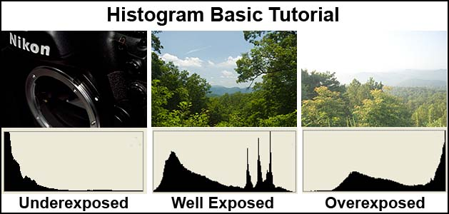 Histograms for Underexposed, Correctly Exposed and Overexposed Images