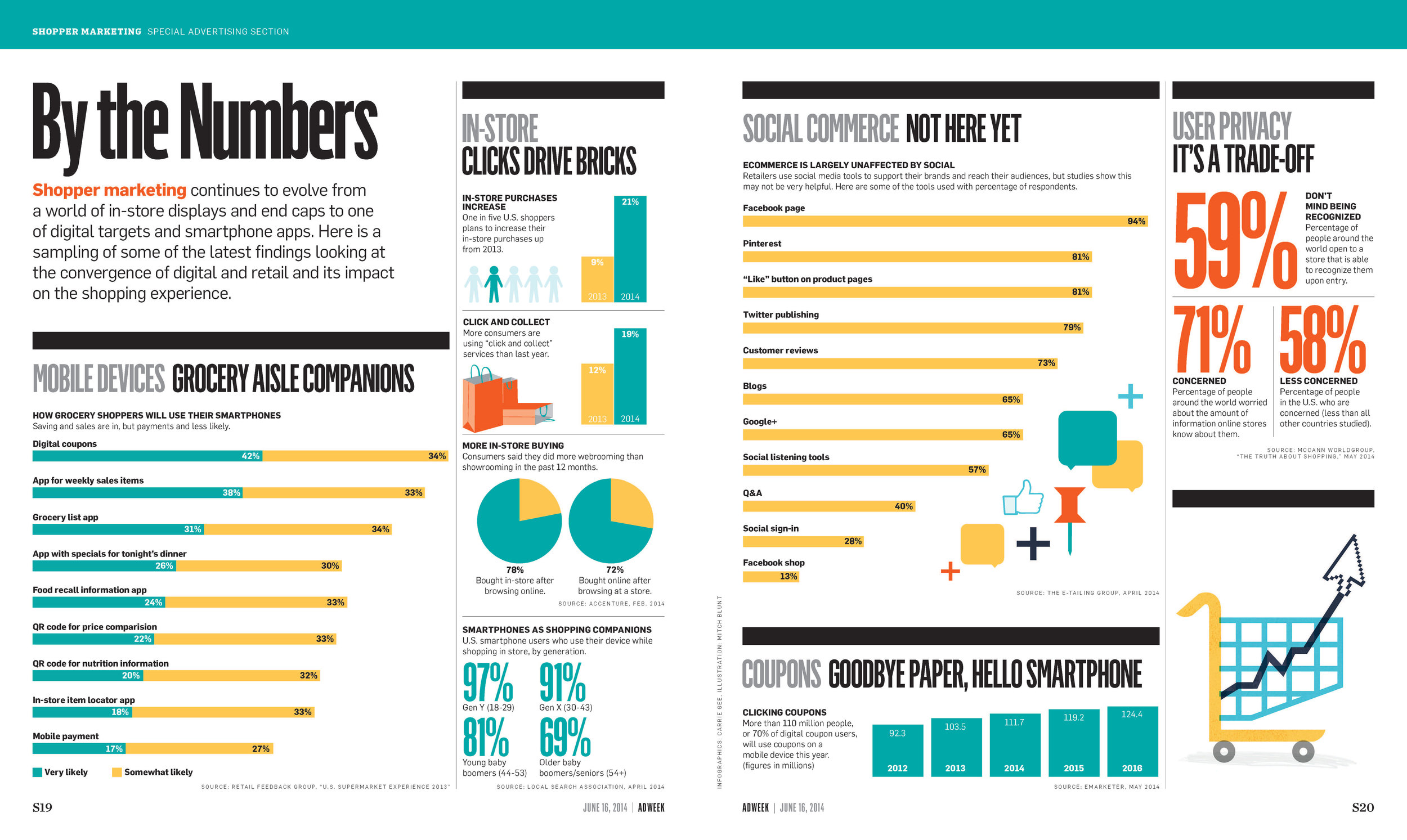 Shopper Marketing 2014 stats