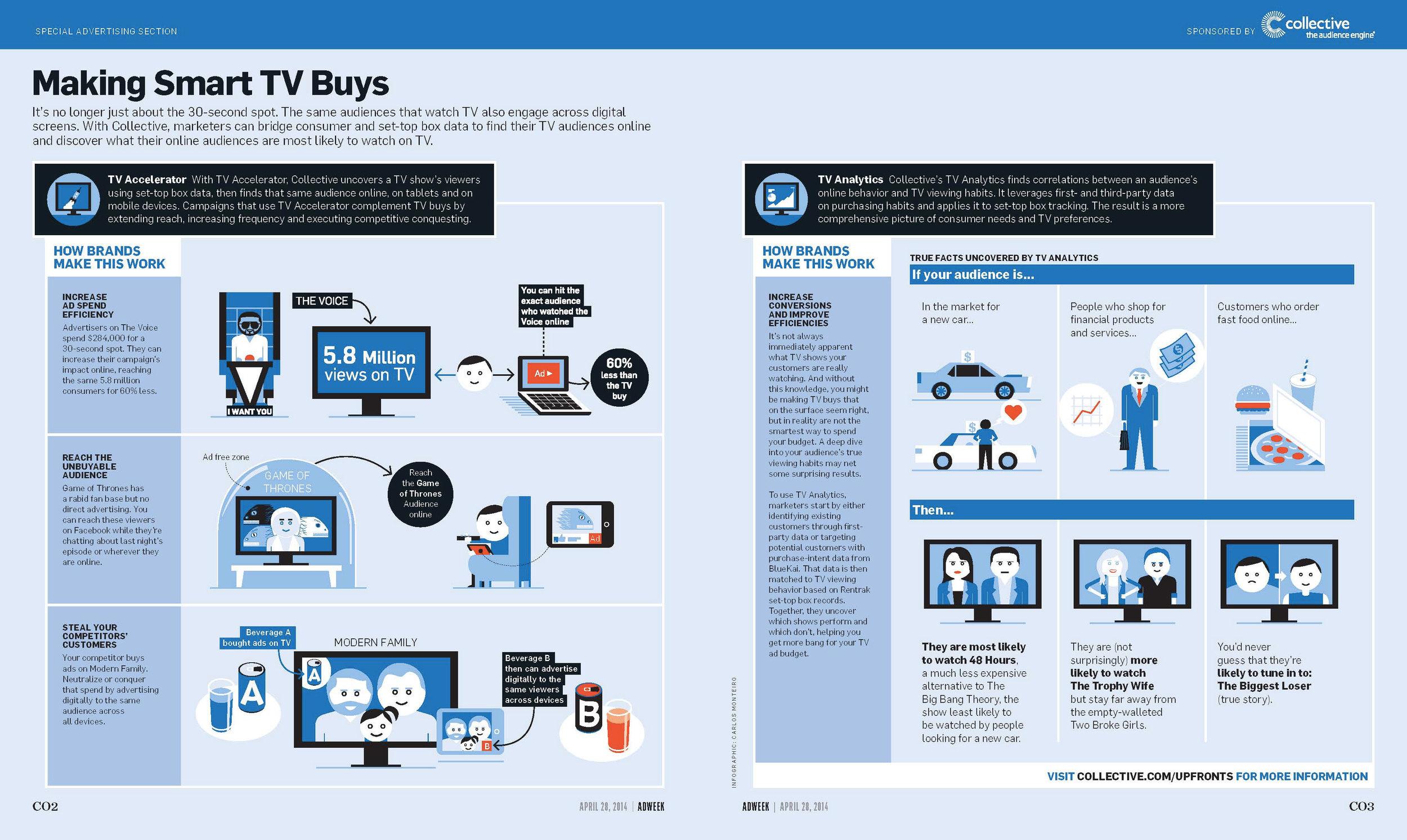 Making Smart TV Buys