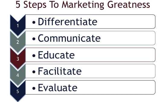 These five steps provide a proven method to construct your marketing and branding strategy