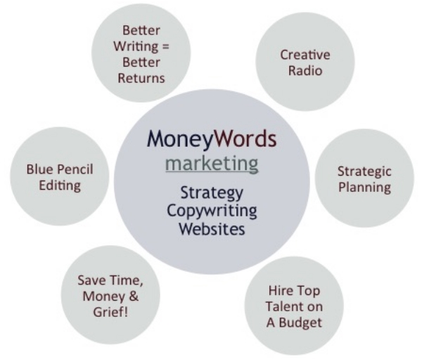 The base of all great marketing communications is a compelling branding strategy - and that's what MoneyWords Marketing is focused on.
