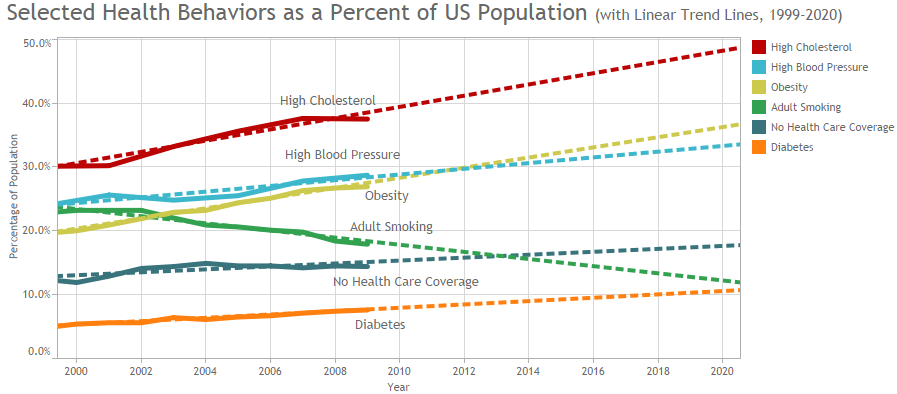 Source: US Centre for Chronic Disease Control & Prevention, 2011.