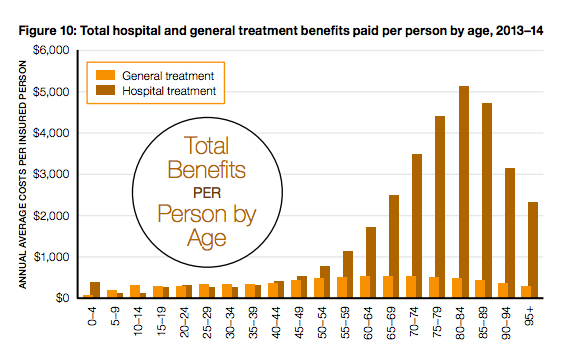 Source: APRA, Operations of the Private Health Insurers, Annual Report 2013–14