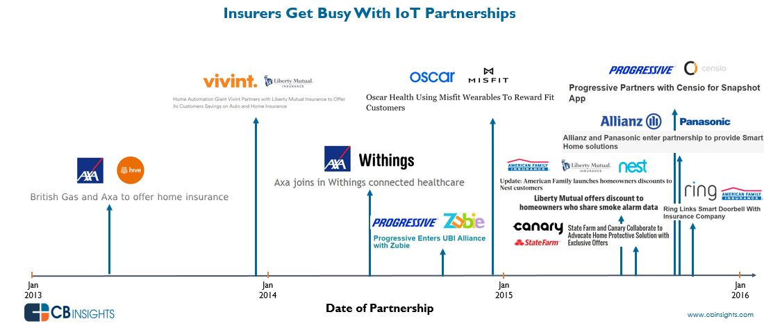 From health to auto and home insurance: IoT Partnerships. Source: CB Insights