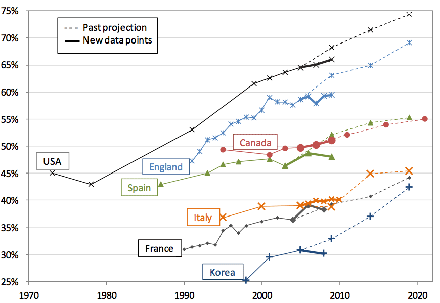 We're all getting fatter.  Obesity Rates: percentage of population by selected country. Source: OECD.