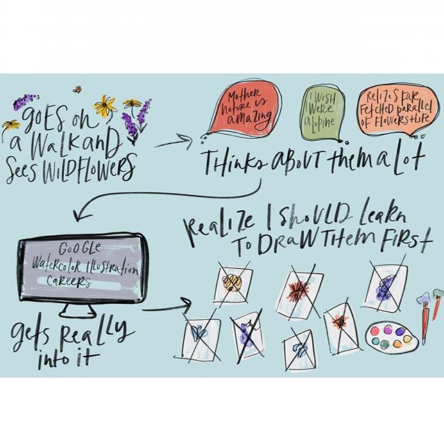 Day 20 // #marchmeetthemaker // creative process. . This pretty much sums it up... there's a process video in my stories