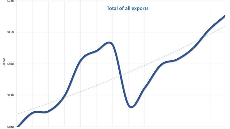 expo-20160205-az-exports-2002-2015*750xx1512-851-0-32.jpg