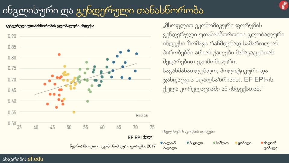 _ინგლისურ ენასთან დაკვშირებით სტატისტიკა _ DATA on English (12).png