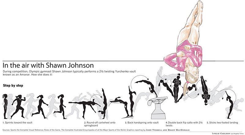 In the Air with Shawn Johnson