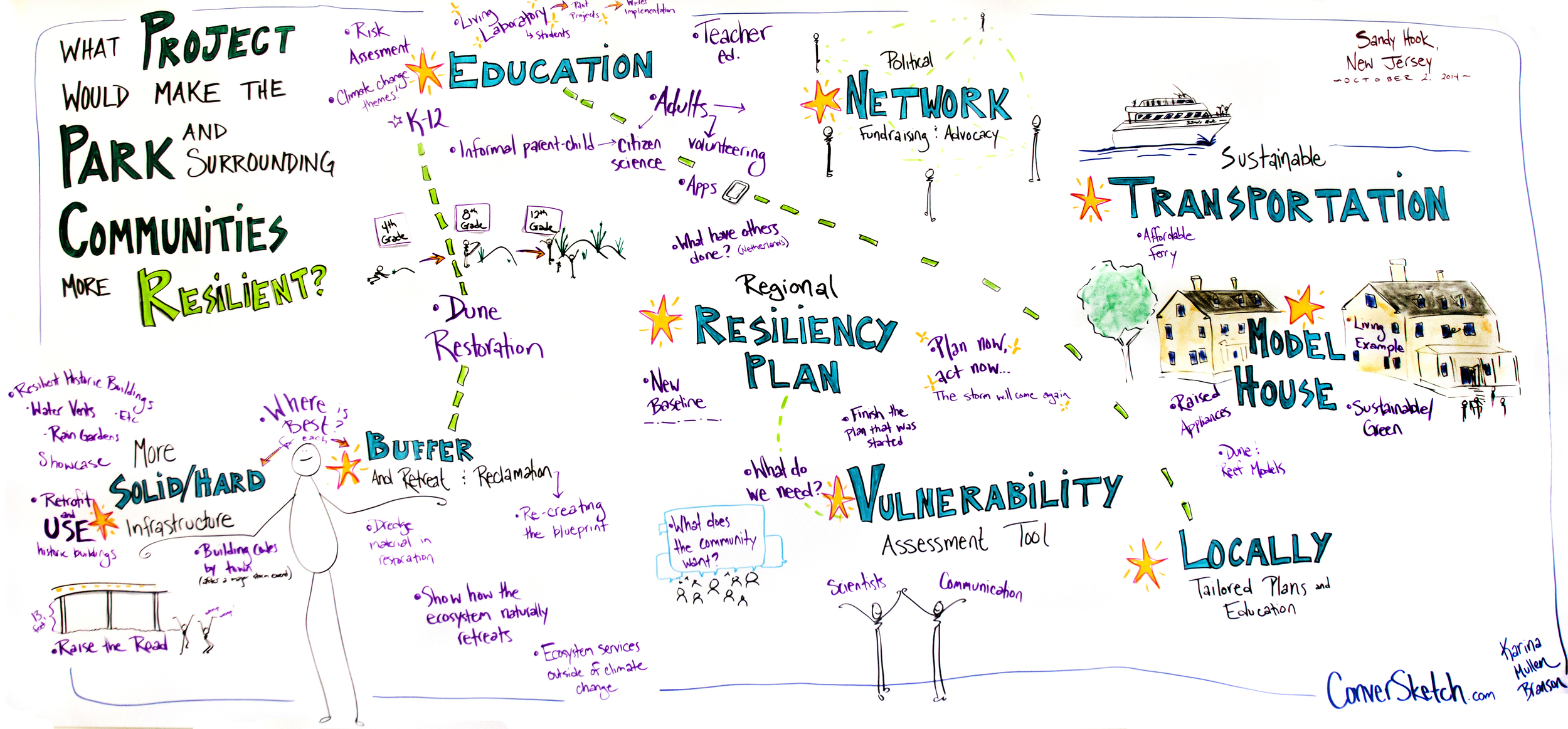 Projects for Resilience