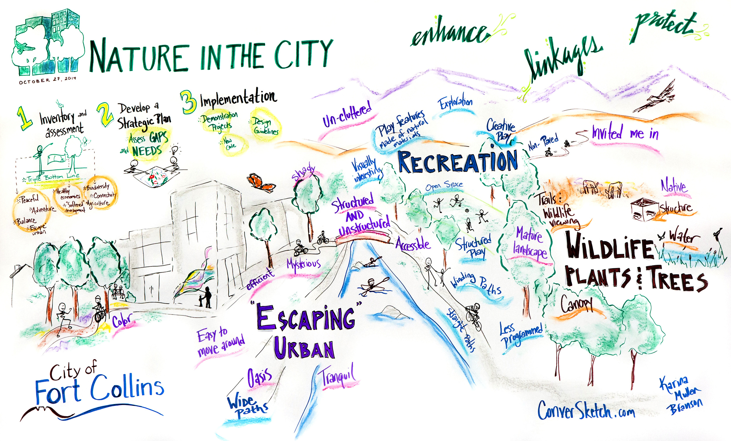 nature-in-the-city-chart