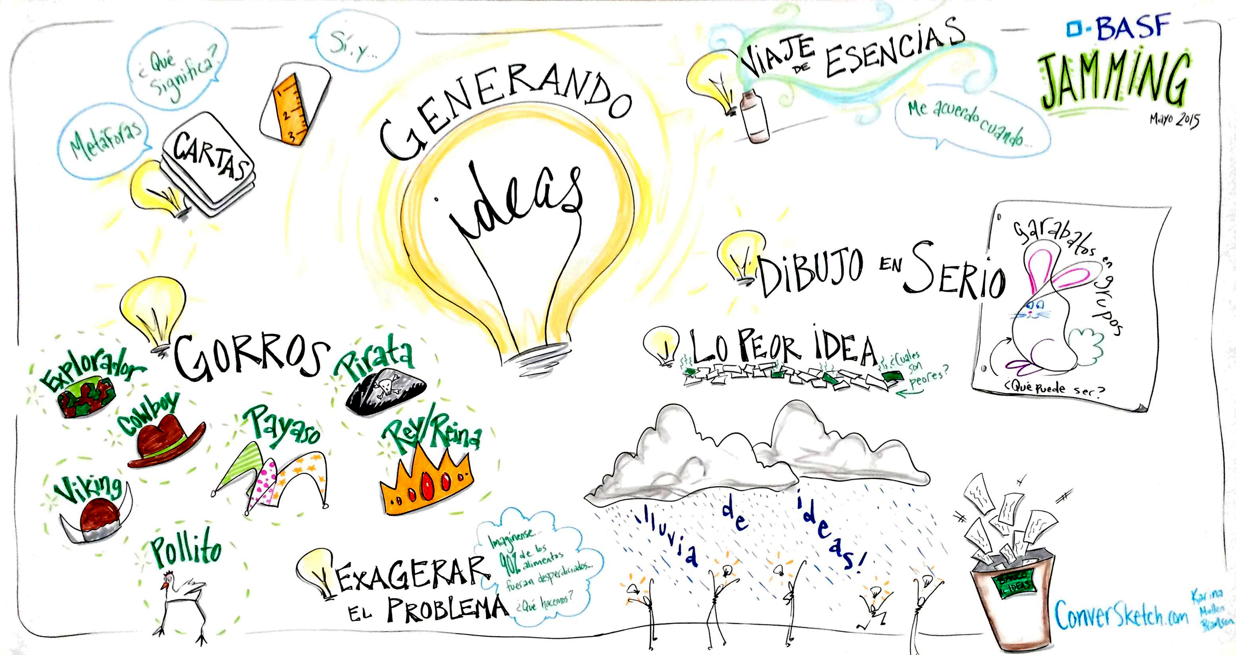 "Last week I went to Mexico City to work with BASF Chemistry and IdeaGuides for a creative brainstorming session...EN ESPAÑOL! While I can't say much about what they talked about, I can share this image above of some of the brainstorming methods they used.     Fun fact: the phrase for ""brainstorm"" in Spanish is ""lluvia de ideas"" which translates to ""rain of ideas""!"