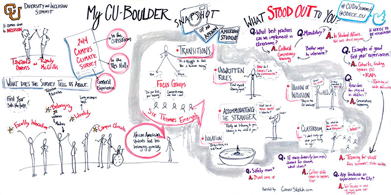 CU Boulder hosted a spring Diversity Summit in February. There were some difficult and honest conversations about diversity and inclusion on campus. Here is a  graphic recording  of results from a survey and ensuing discussion.