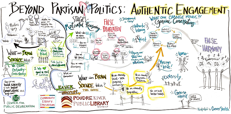 The CSU Center for Public Deliberation is one of the gems that makes Fort Collins unique. I'm fortunate to be a graduate of the student training and continue to be involved as a Community Associate and help out facilitating or graphic recording for various dialogue and deliberative processes they facilitate. Earlier this month they put on a session called Beyond Partisan Politics: The Power of Authentic Engagement. During this session we learned the neuroscience behind why it's so easy to get trapped in the downward spiral of False Polarization, and tips on how to have a productive conversation, even if you don't agree with someone. Here's the graphic recording chart from the evening.