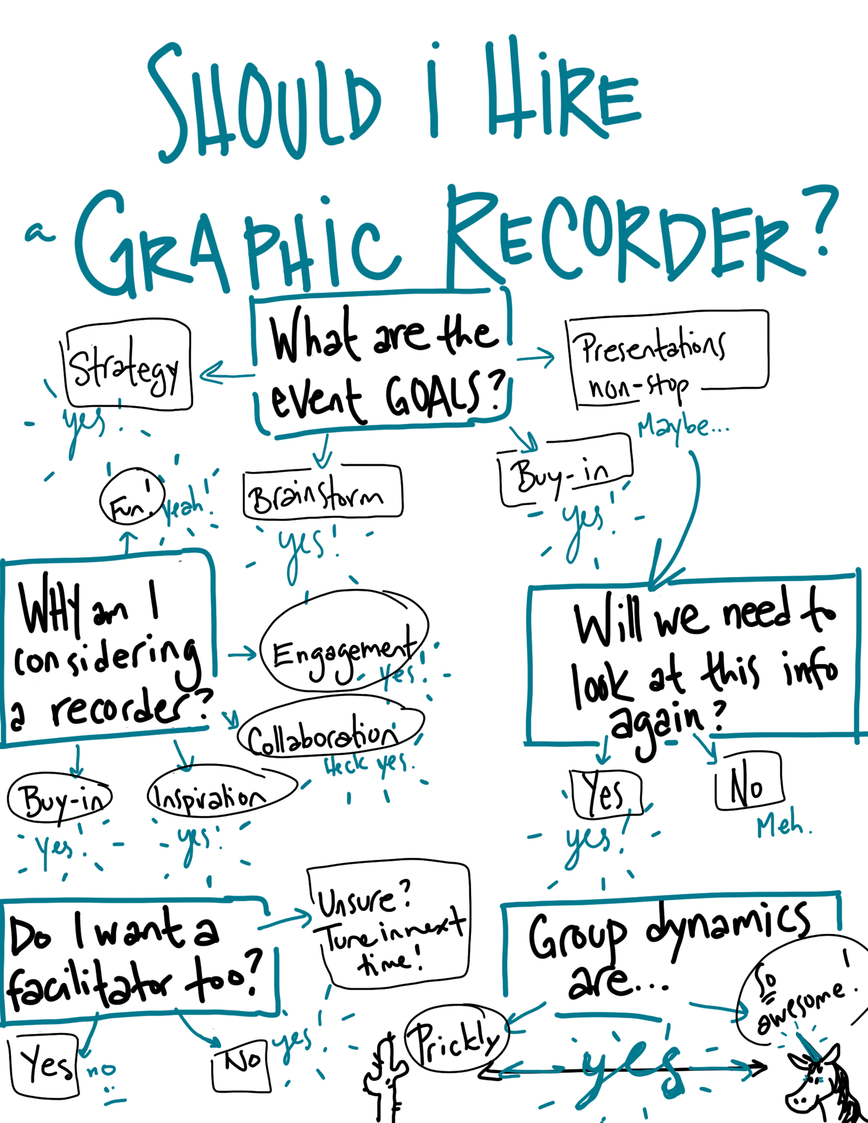 should-i-hire-a-graphic-recorder-decision-chart