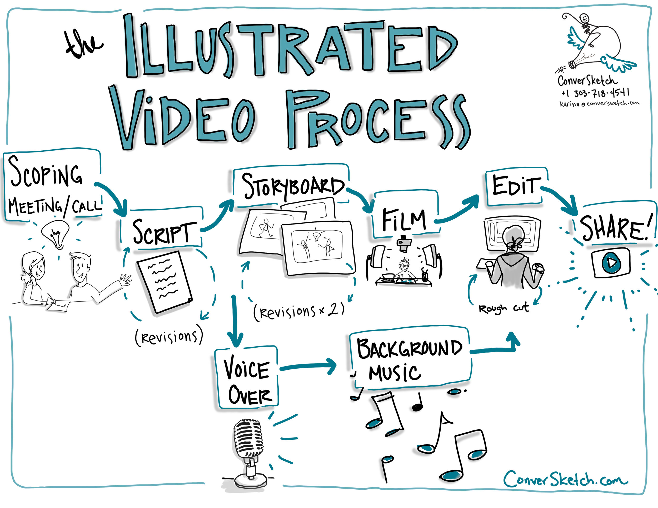 ConverSketch Illustrated Video Process