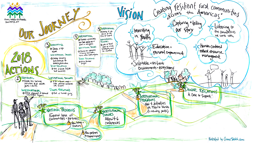 I also graphically facilitated a Board Retreat for Trees, Water and People, a non-profit based in Fort Collins that does work to support rural communities across the Americas through sustainable natural resource management, farming, and capacity building.