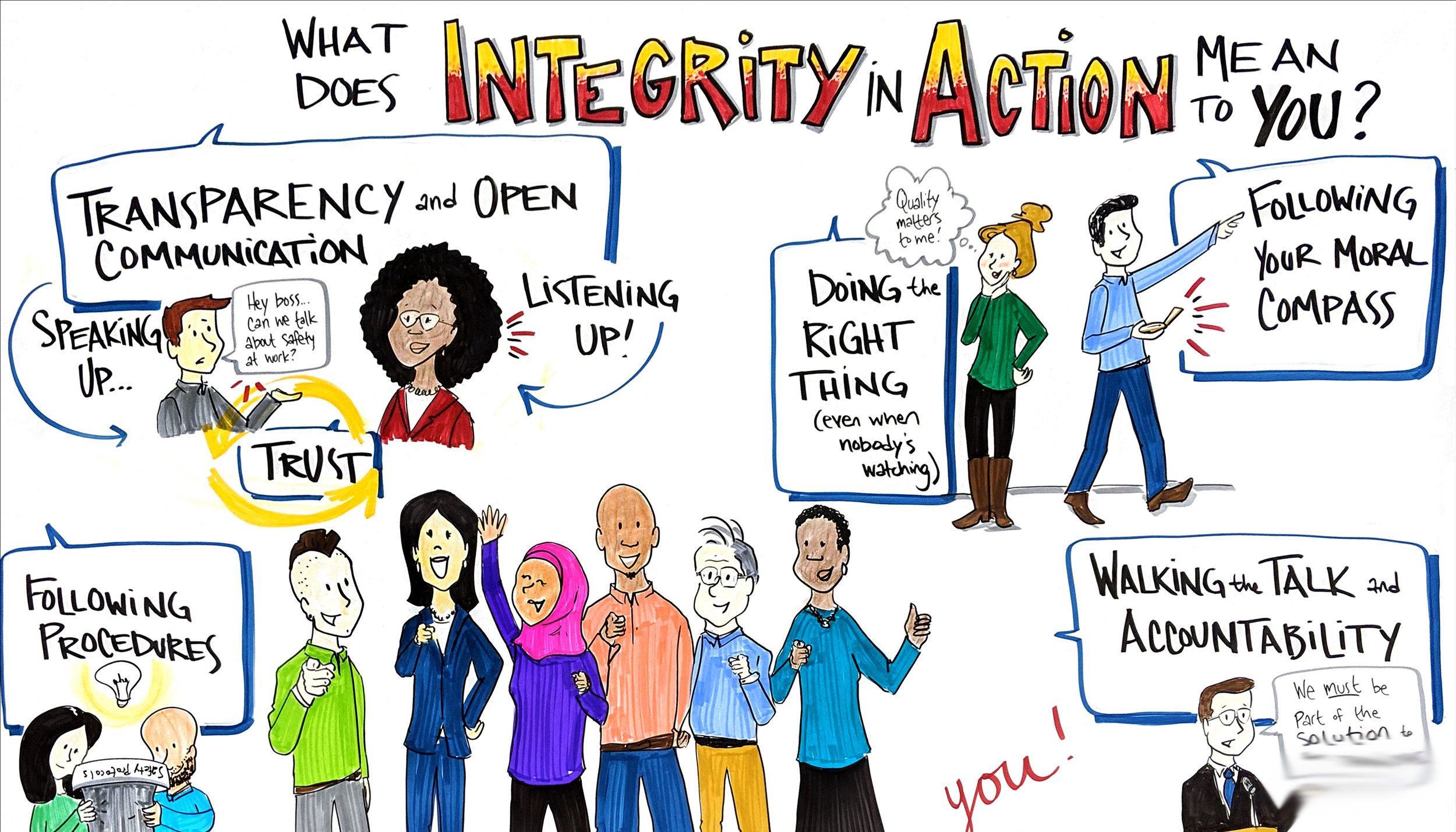 Stamford, Connecticut  for the kickoff of an Ethics Week focusing on integrity in action. This is part of a synthesis of survey themes from employees that I created ahead of time for the client. Major kudos to the team there for their creativity and for facilitating the conversation that inspired this email!