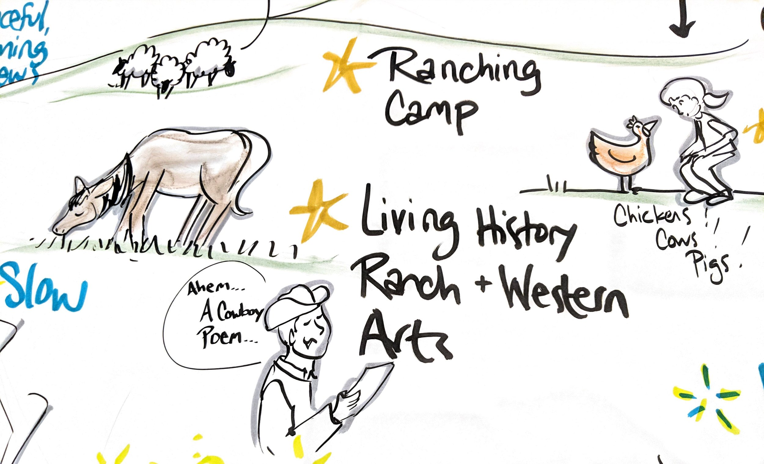 custer-county-vision-conversketch-graphic-recording-cowboy-poetry
