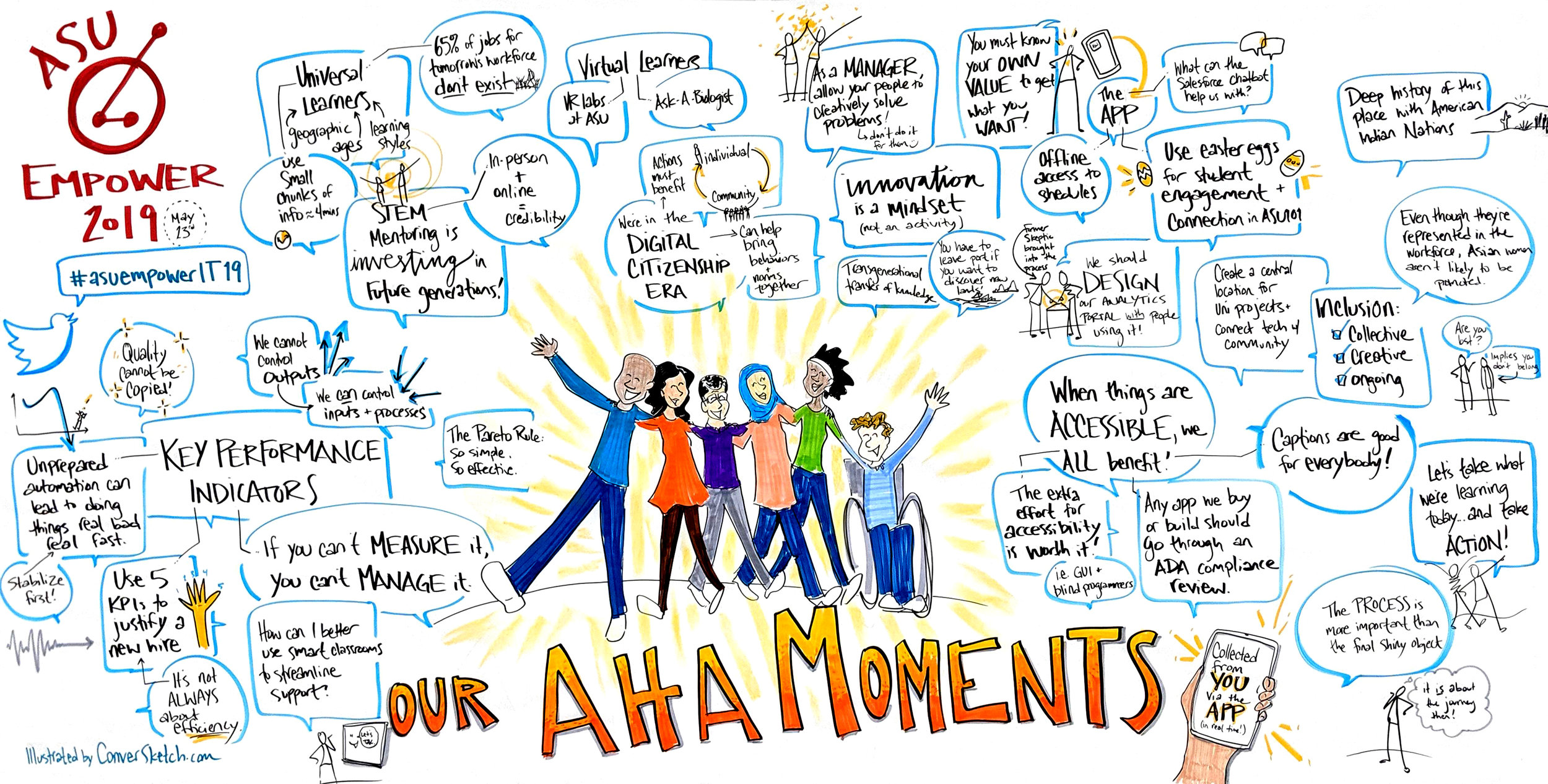 asu-empower-it-2019-aha-moments-summary-graphic-recording-conversketch