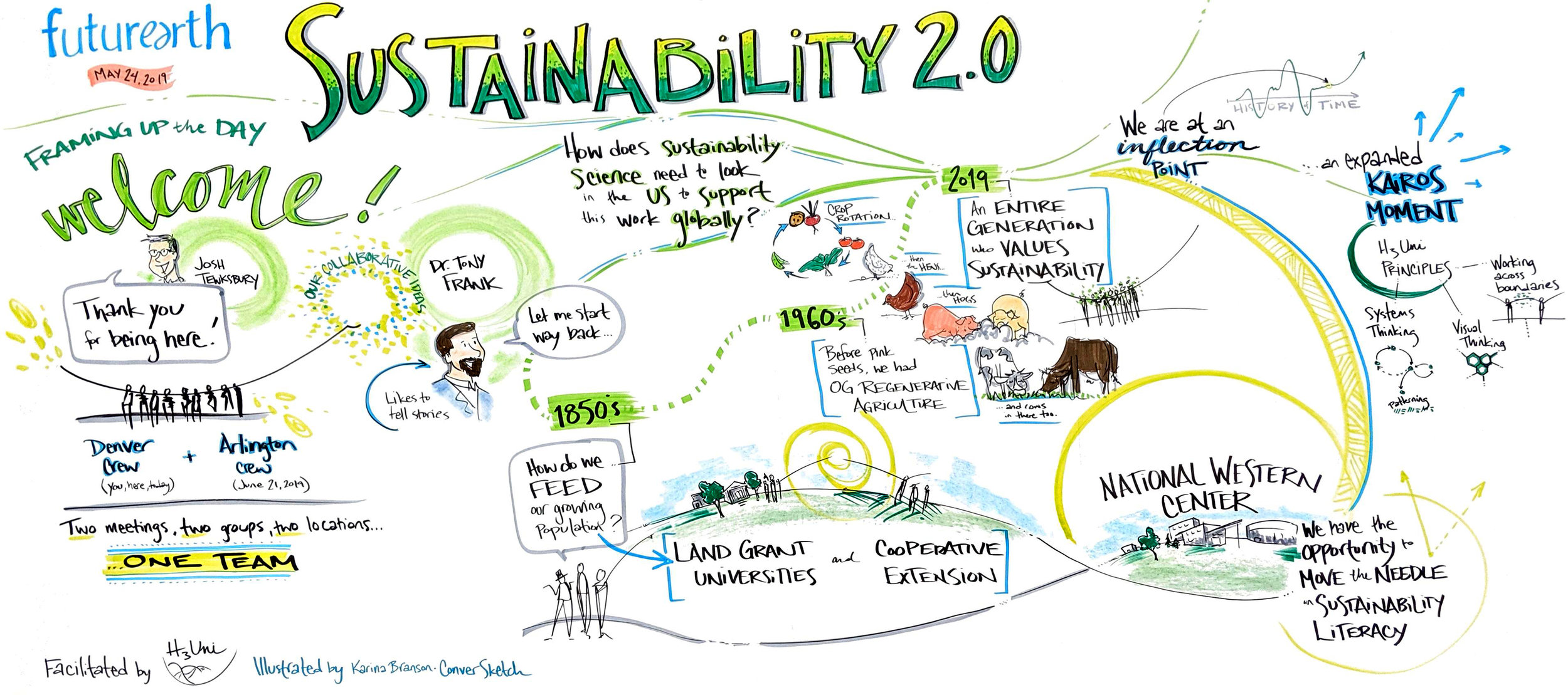 sustainability-future-earth-conversketch-graphic-recording