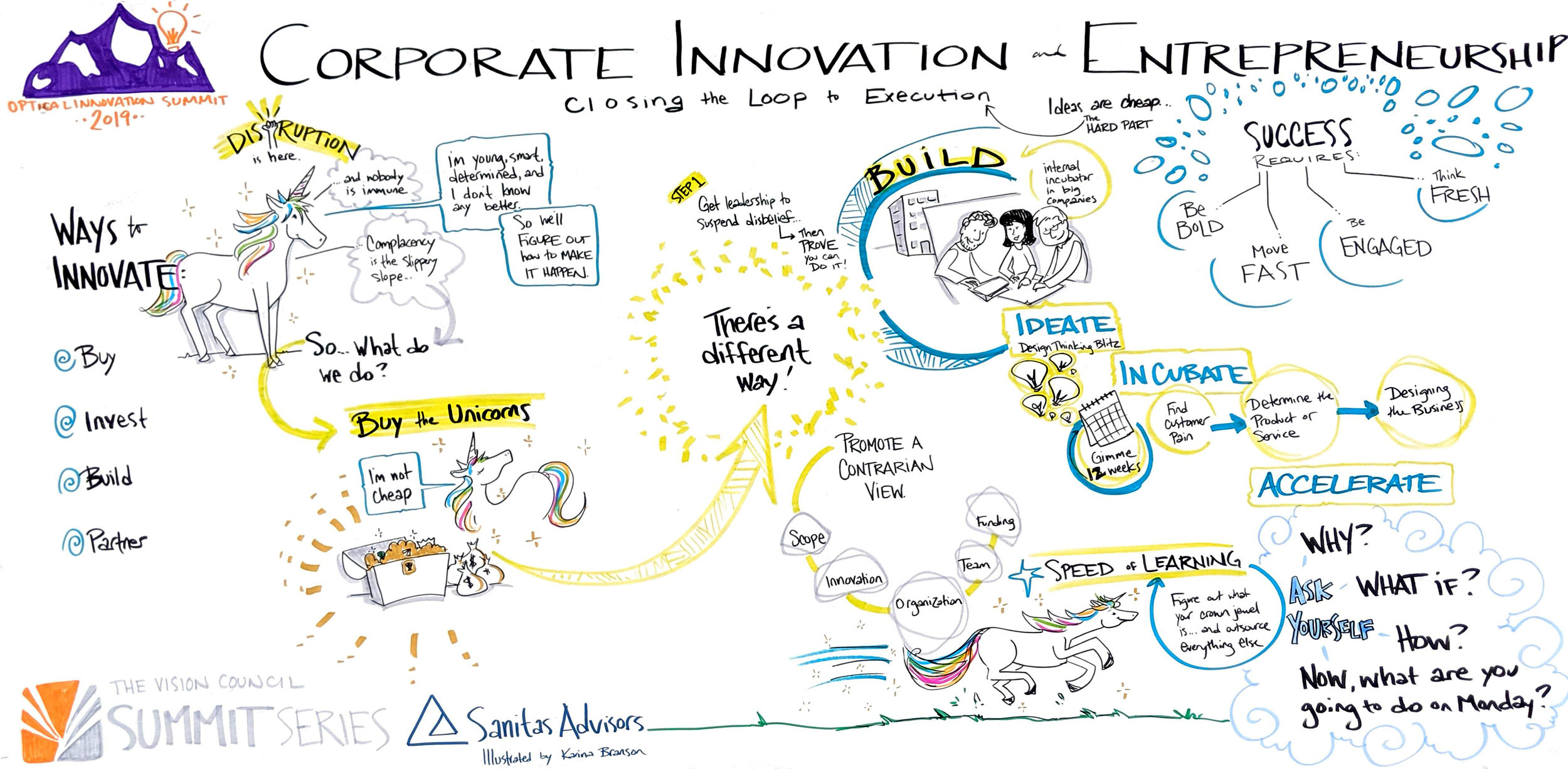 innovation-unicorns-graphic-recording-conversketch