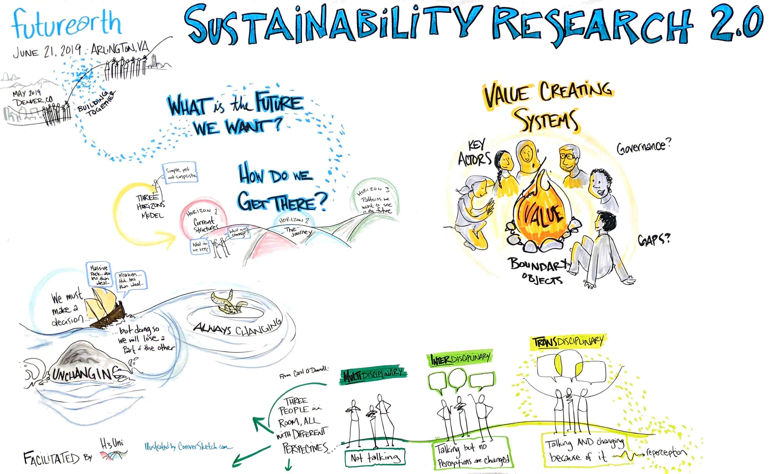 Washington, DC:  For Part 2 of the Future Earth Sustainability 2.0 workshops mapping the future of sustainability research.