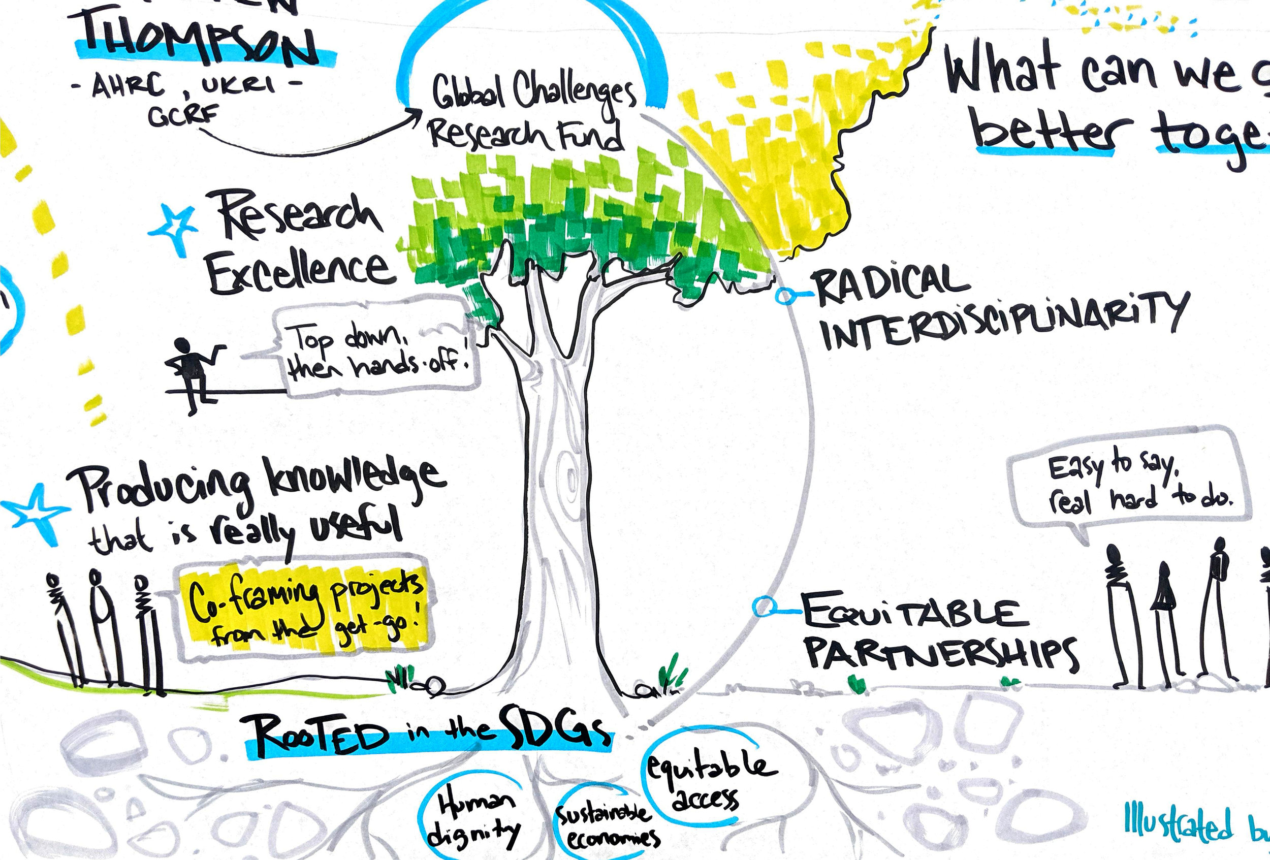 global sustainability funders forum conversketch graphic recording
