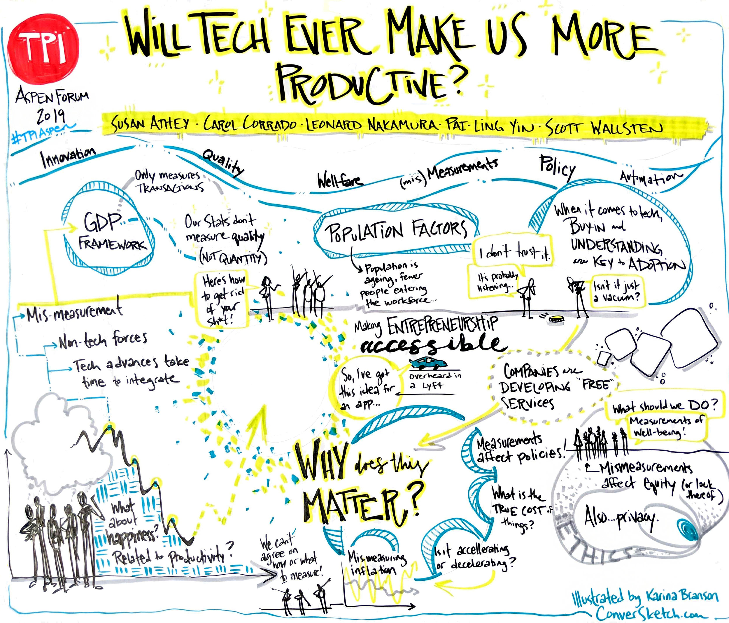 One chart for one hour of content from a panel — this was one of many graphics created over the day.