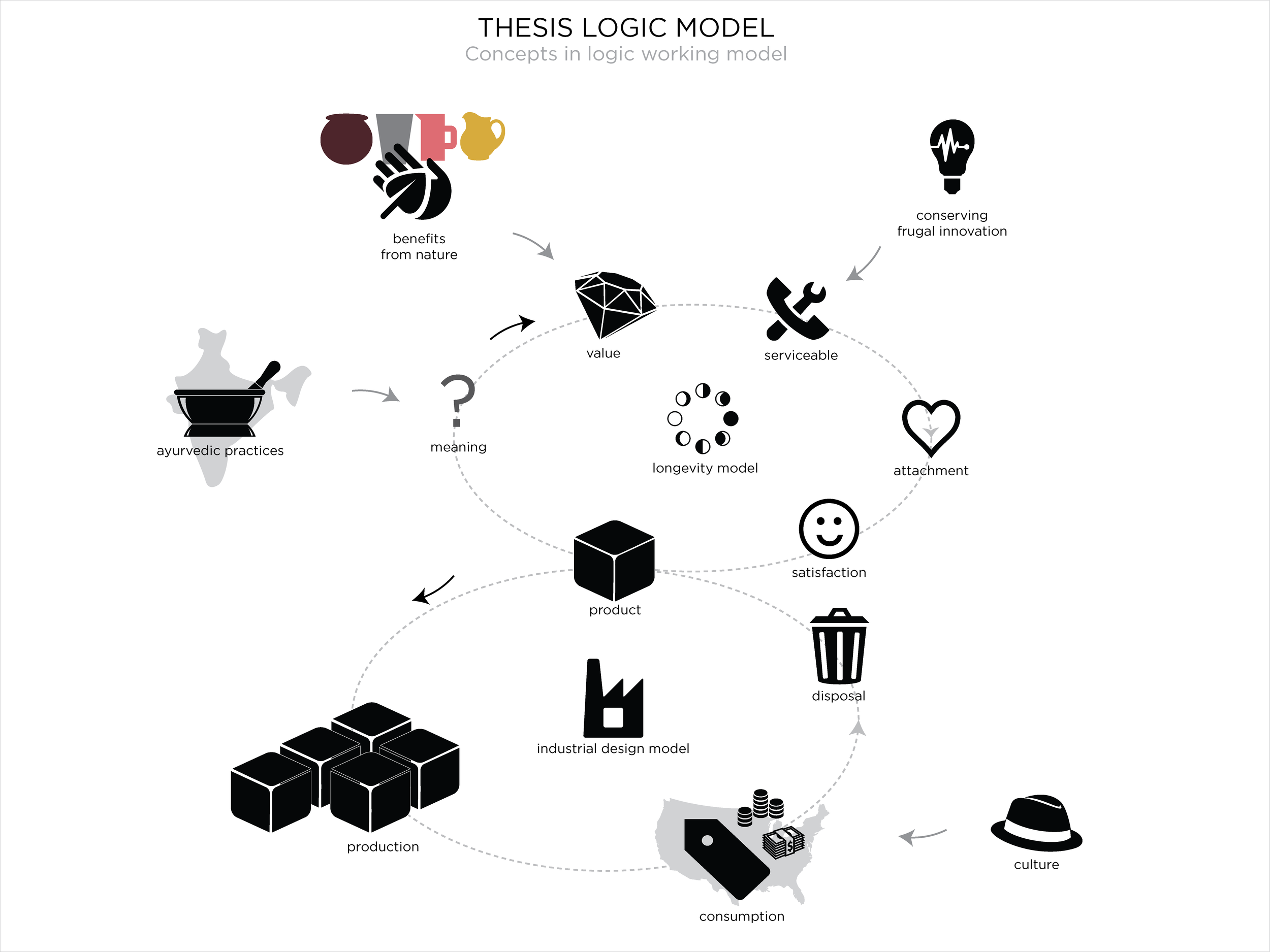 The Thesis Logic Model highlights the Production-Consumption heavy cycle the profession of Industrial design is know to perpetuate, and a possible addition of Transcultural design which introduces, with Culture, meaning value and promotes serviceability and longevity of the product to rein in the wasteful cycle.