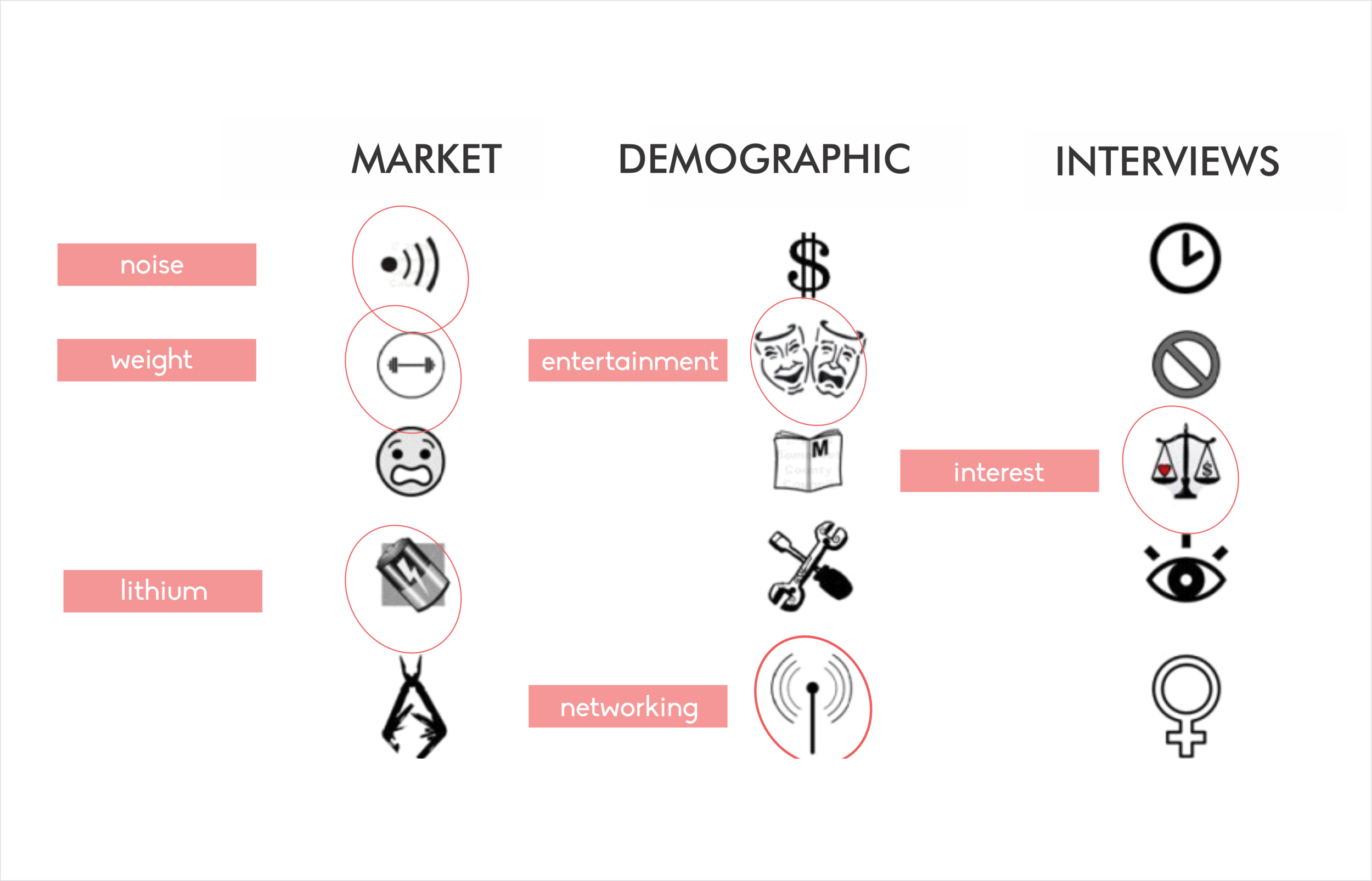 Accumulated findings from market, demographic and user interviews showed that they firstly had the exposure, would only pick it up if it interested and entertained them, allowed for networking needs, and the tools were lighter, less noisy and easy to use.