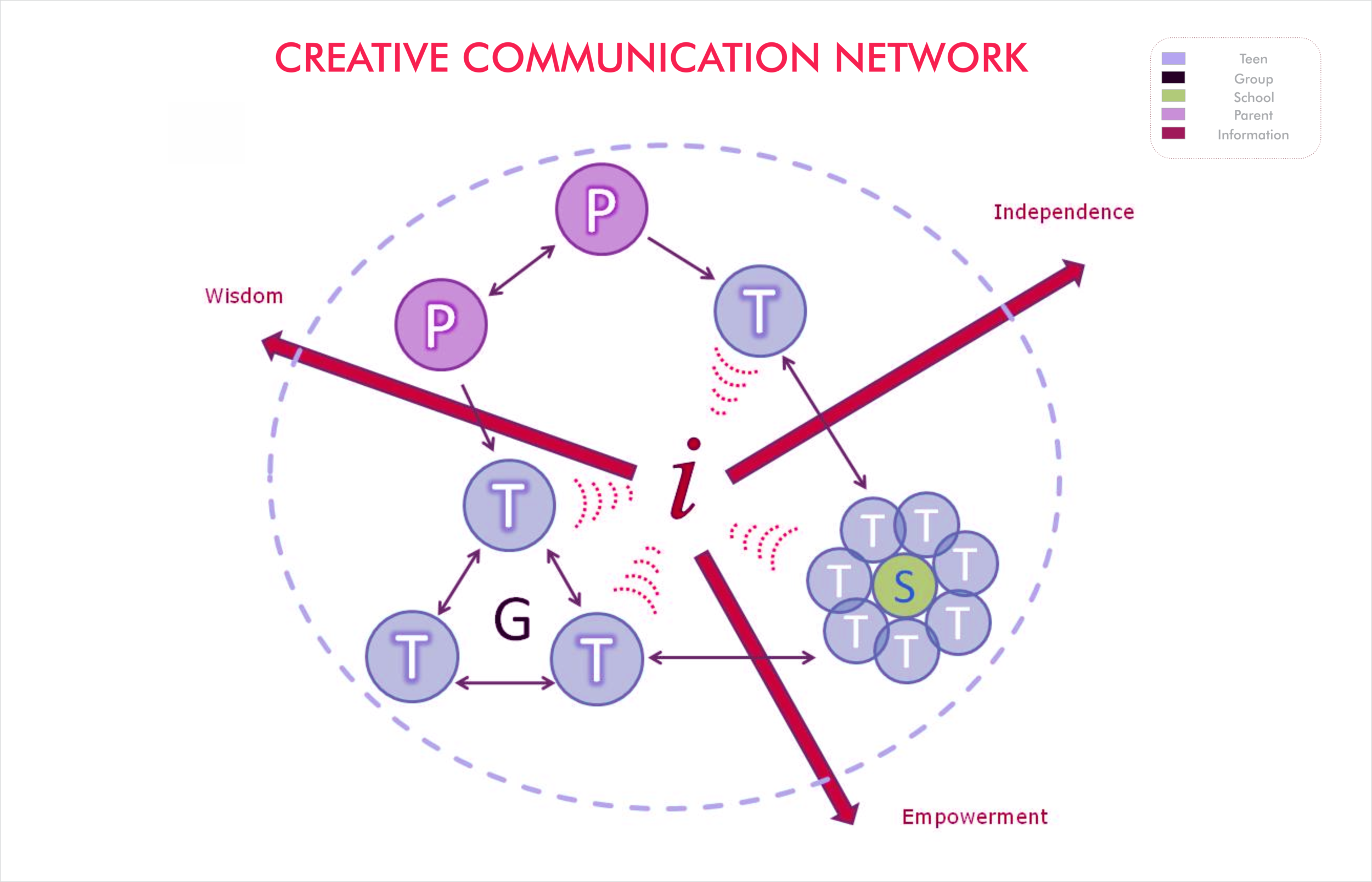 Creation of the 'Creative Current': knowledge is generated, shared, supported  Challenge the dominant paradigm by enabling girls to push boundaries. Our goal is to use product and its service to empower future generations of women. These serve as a tool to relay knowledge into wisdom and consequently promote independence.