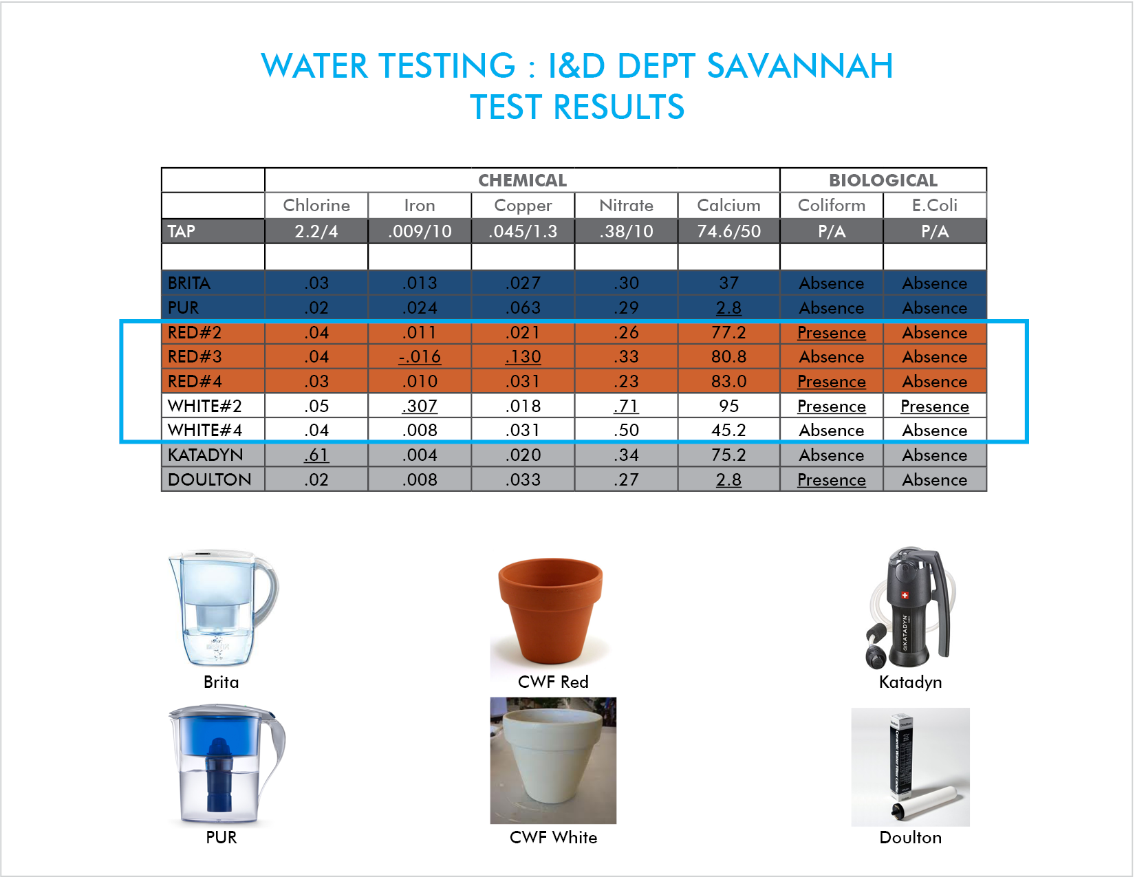 10 water samples from commercial Carbon & Ceramic water filters were compared with The Red & White Clay Test pieces for Chlorine, Iron, Copper, Nitrates & Calcium, Red Water filters performed comparably or better than the industrial market filters in removal of Chemical contaminants.