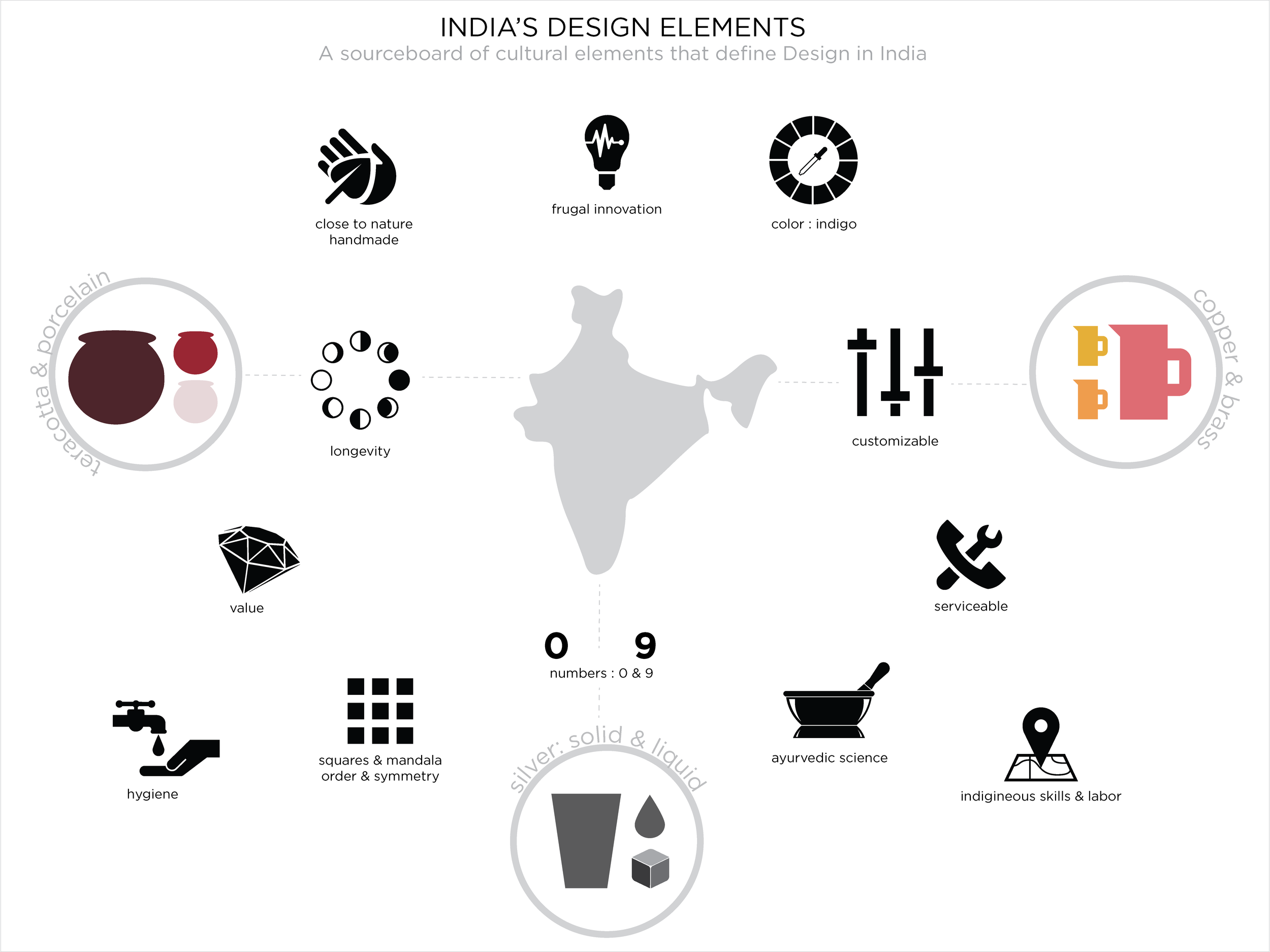 Indian Design Element Board serves as a source for design inspiration for the final water purifier to be designed.