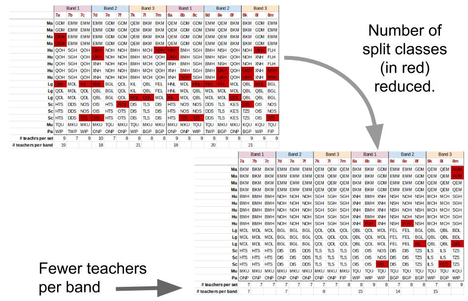 The allocation of teachers to form groups and bands was optimised in order to create tight teaching teams