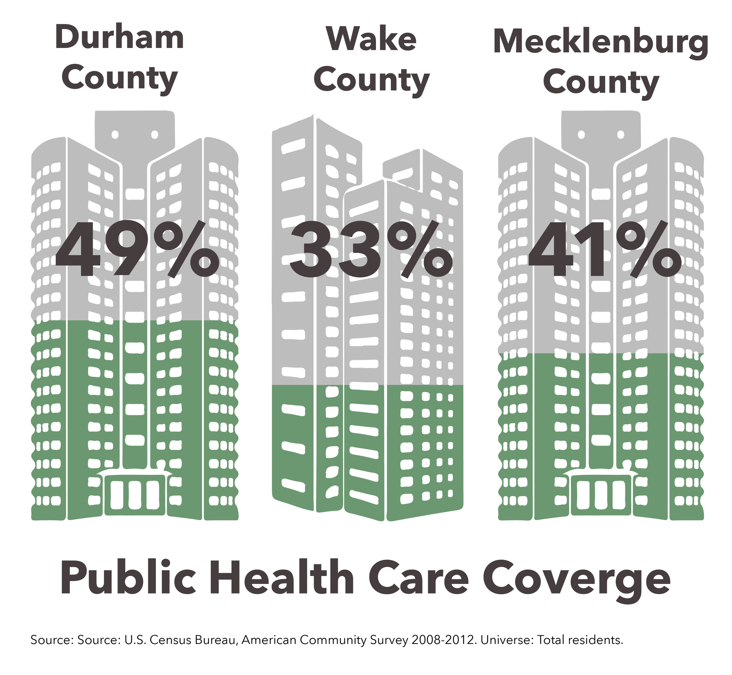 Public health insurance includes a range of programs: Medicare, Medicaid, CHIP, other state-specific plans, Department of Veterans Affairs and Indian Health Service plans all fall under this category. In Durham County, 48% of the population of distressed census tracts is covered by public health insurance. Of those with health insurance, 61% are covered by public health insurance. For  WAKE COUNTY'S DISTRESSED CENSUS TRACTS THEY ARE 33% AND 42%, RESPECTIVELY,  and in  MECKLENBURG COUNTY'S DISTRESSED CENSUS TRACTS THOSE SAME FIGURES ARE 41% AND 55% .