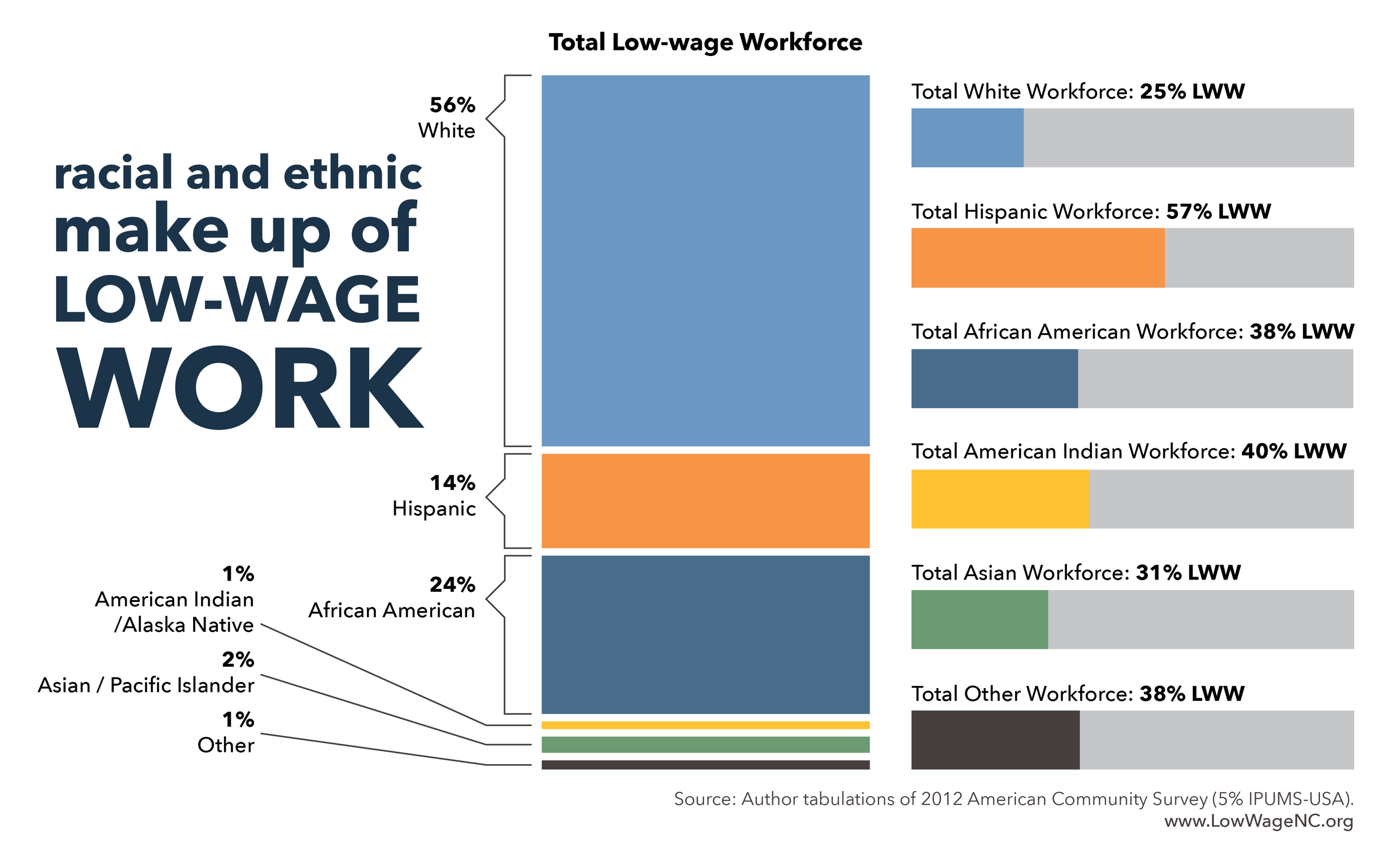 White workers account for the largest number of low-wage workers in north carolina. However, the distribution of low-wage work within each racial and ethnic group reveals significant disparities. This disparity is particularly serious for hispanics: nearly 3 out of 5 hispanic workers in NC work in a low-wage job.
